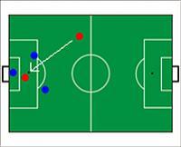 Eine eindeutige Abseitssituation. Zwischen dem angespielten roten Spieler und der Torlinie steht nur noch ein Gegenspieler