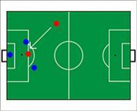 Das Abseits ist aufgehoben. Zwei blaue Spieler sind der Torlinie näher als der angespielte rote Spieler.